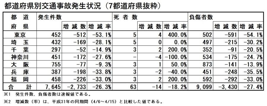 2020年春の交通安全運動統計:都道府県別交通事故発生状況(7都道府県抜粋)