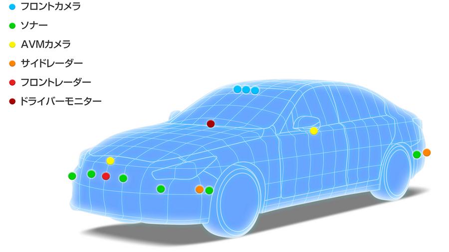 自動運転に関するセンサー