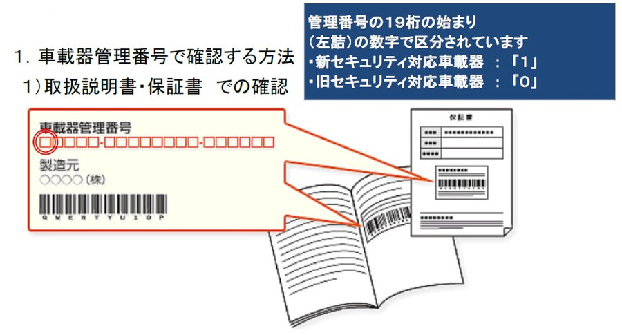 新旧セキュリティ対応車載器識別方法①:取扱説明書・保証書に記載されている管理番号で確認する。