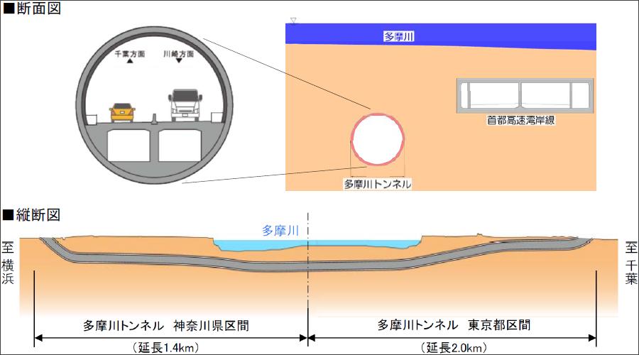 画像9。川崎国道事務所が担当する国道357号東京湾岸道路多摩川トンネルの2方向の断面図。2020年2月6日発表のプレスリリース「国道357号 東京湾岸道路『多摩川トンネル』の準備工事に着手します」より。