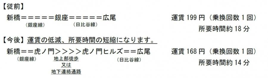 虎ノ門ヒルズ駅|開業|東京メトロ|日比谷線|乗換駅|新橋駅~広尾駅の運賃と所要時間
