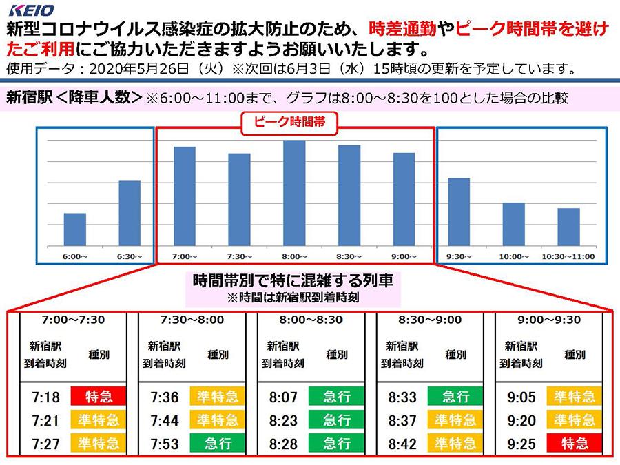 京王線新宿駅の降車人数