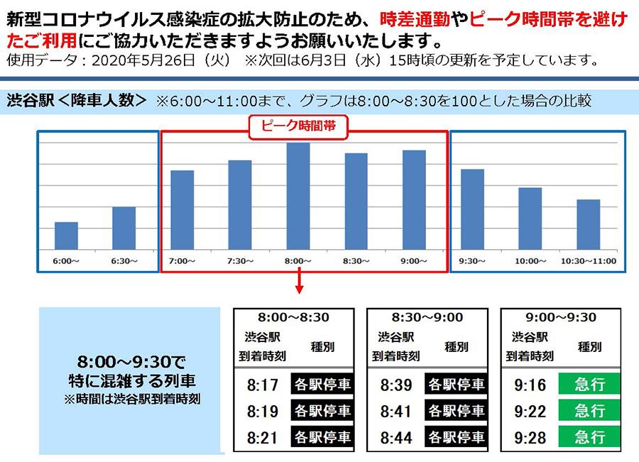 京王井の頭線渋谷駅の降車者人数