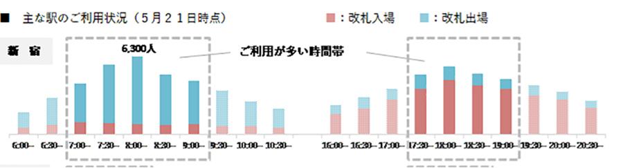 小田急線新宿駅の改札入場・出場者数