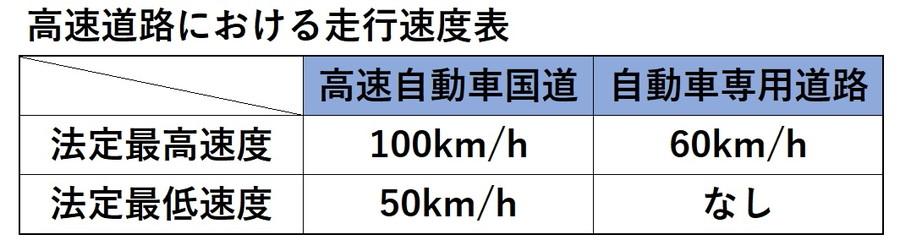 高速道路における走行速度表