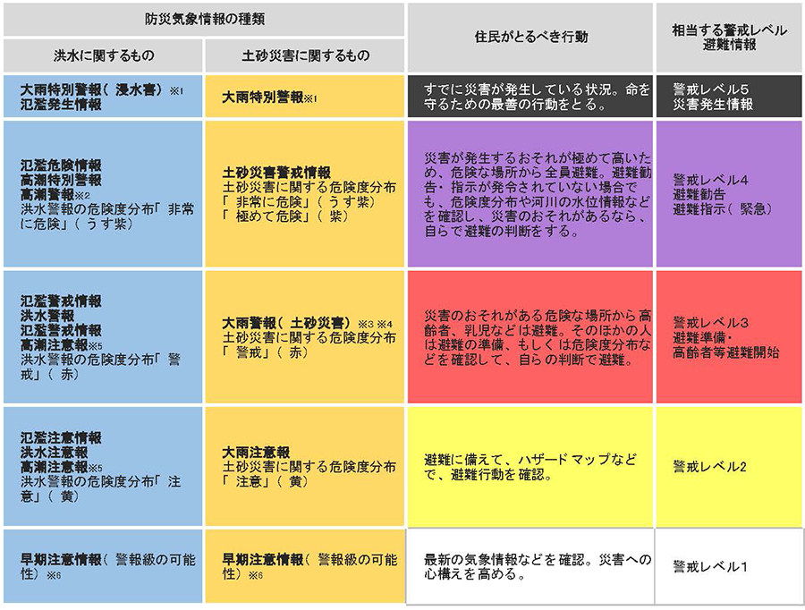 防災気象情報と相当する警戒レベル