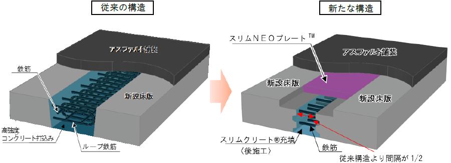 左は従来構造で、右が、今回NEXCO中日本と大林組が開発した、更新用プレキャストPC床版の接合構造。