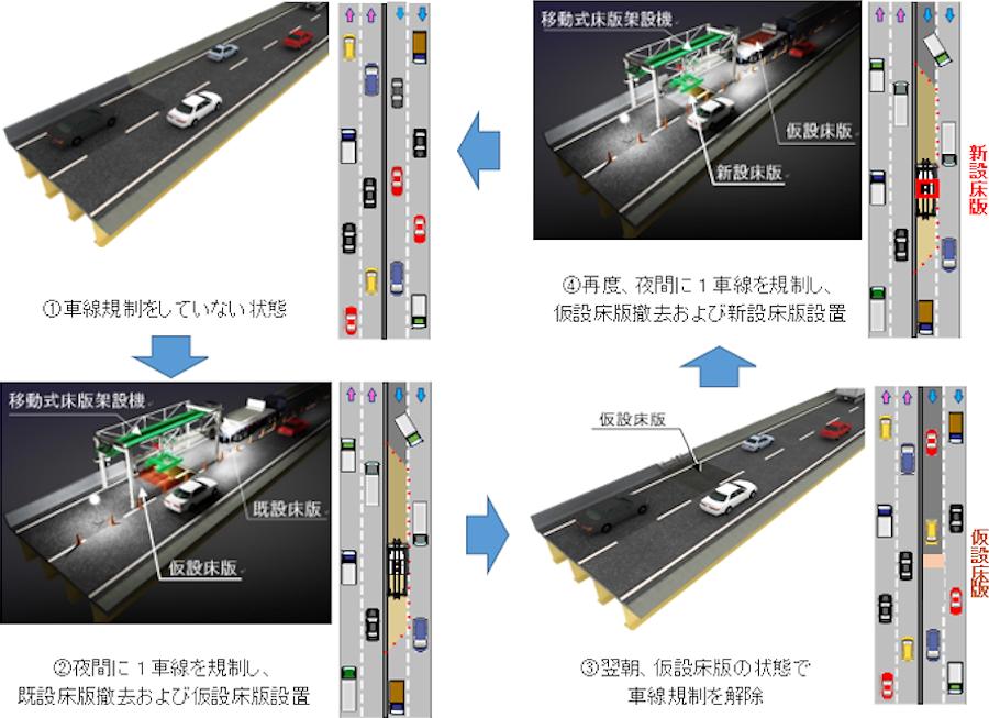 NEXCO中日本と大林組が開発した今回の新工法による車線規制と施工ステップ。画像提供:NEXCO中日本・大林組