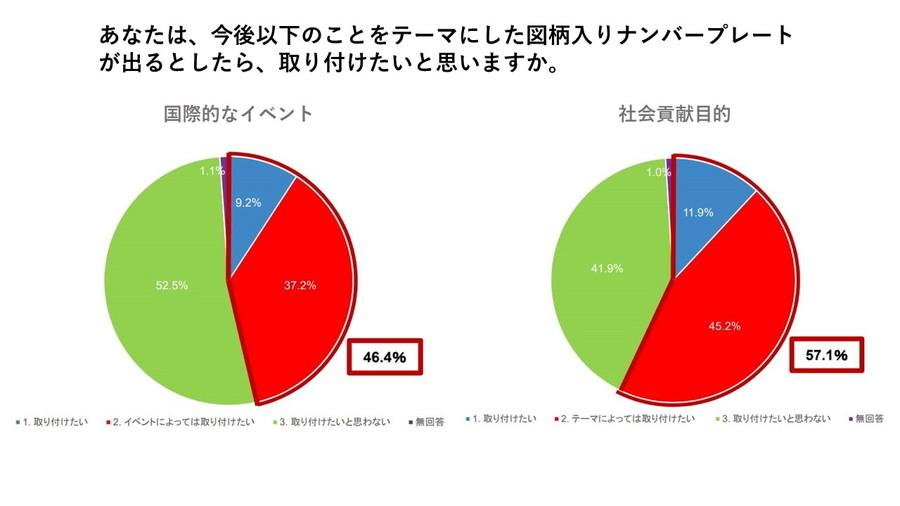 「国際的なイベント」46.4%、「社会貢献目的」57.1%と、テーマ次第では図柄入りナンバープレートを取り付けたいと思っている人が多い。
