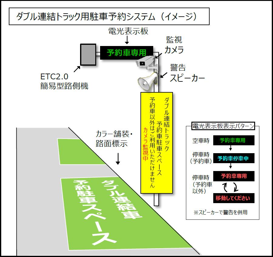 画像5。NEXCO中日本が開発中の、SA・PAのダブル連結トラック専用駐車マスの予約システムのイメージ。画像提供:NEXCO中日本