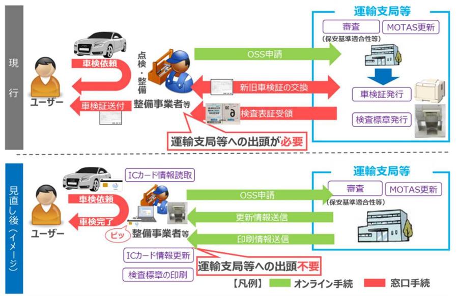 車検証 電子化 ICカード OSS 自動車検査証 国土交通省 手続きのイメージ
