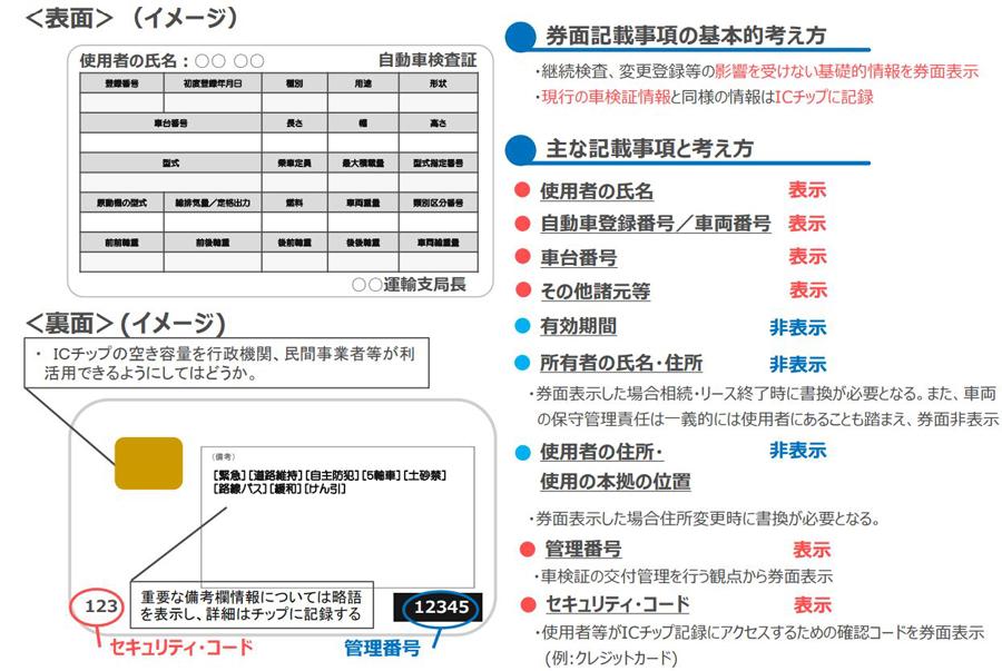 車検証 電子化 ICカード OSS 自動車検査証 国土交通省 車検証の券面記載事項など