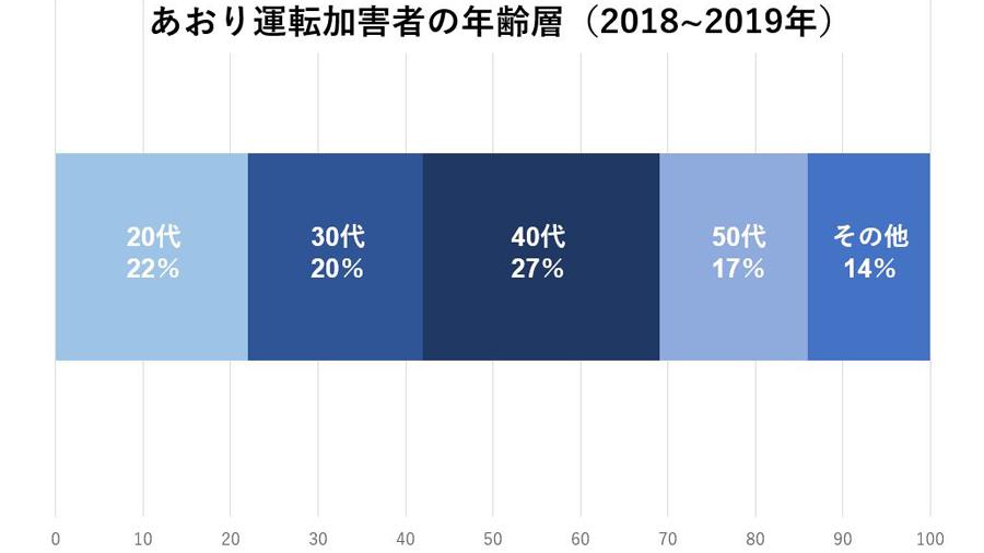 あおり運転|厳罰化|改正|道交法|特徴|分析|あおり運転加害者の年齢層(2018~2019年)
