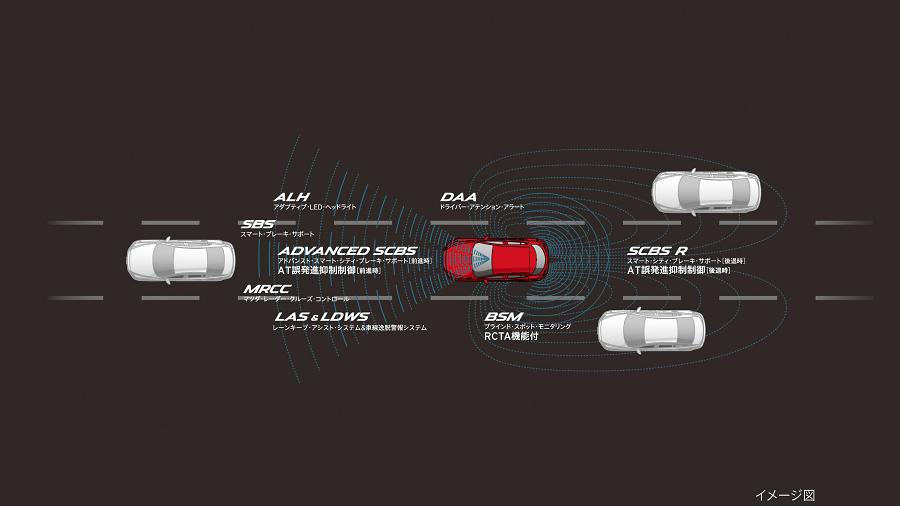 マツダの安全運転支援システム「i-ACTIVSENSE」のイメージ図。
