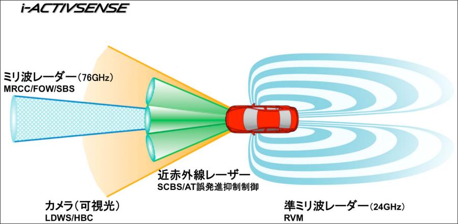 マツダ「CX-5」の各種センサーの範囲。