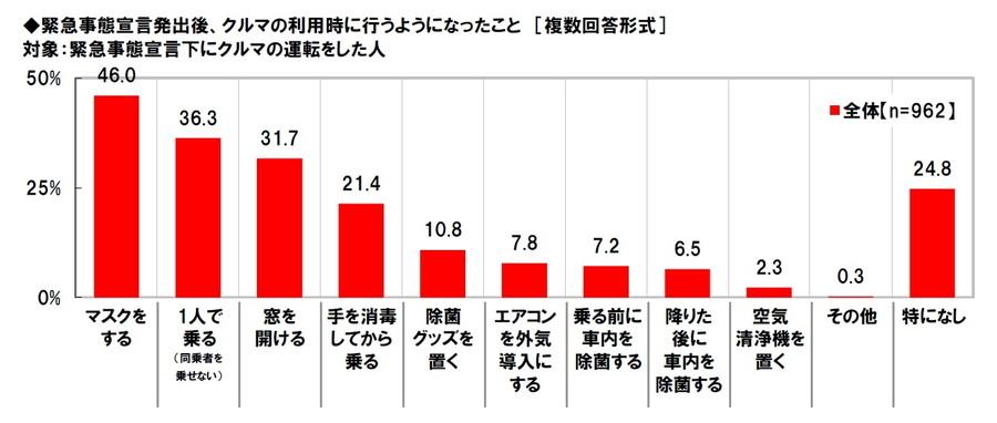 車内における感染予防対策では、「マスクをする」が46%、次いで「一人で乗る」が36.3%、「窓を開ける」が31.7%と続いた。