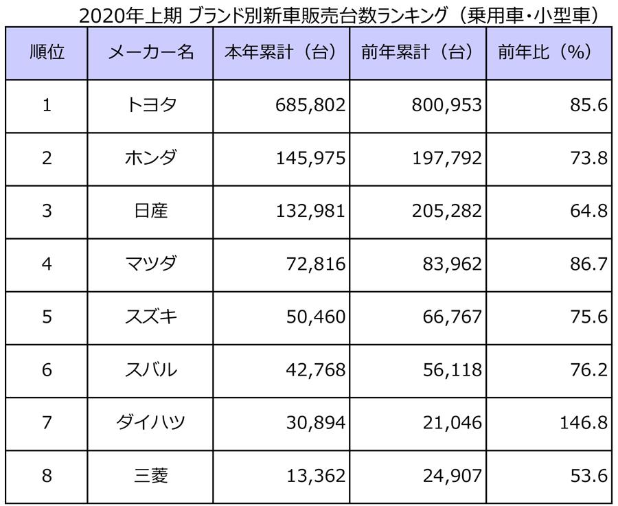 2020年上期|新車販売台数|ランキング|車名別|ブランド別新車販売台数(乗用車・小型車)