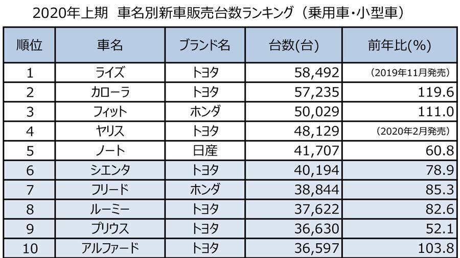 2020年上期|新車販売台数|ランキング|車名別|車名別販売台数ランキング(乗用車・小型車)TOP10
