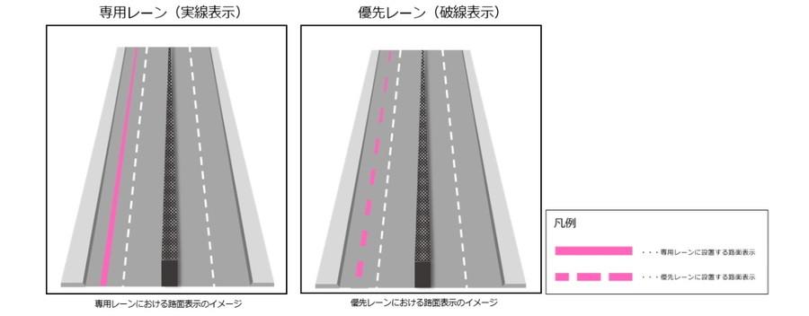 実線は「専用レーン」で計4.3km、破線は「優先レーン」で計19.8kmとなる。