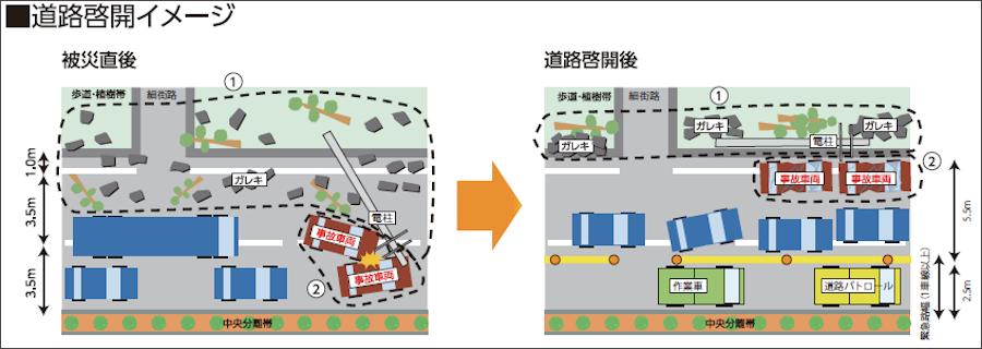 道路啓開のイメージ。大地震が発生した場合、被災地まで緊急社が急行できるよう、道路を通行可能にすることが重要だ。出典:東京国道事務所