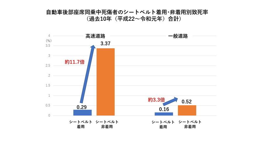 後部座席シートベルト非着用時の致死率(2010年~2019年)は、一般道路においては着用時の約3.3倍、高速道路では約11.7倍にもなる。
