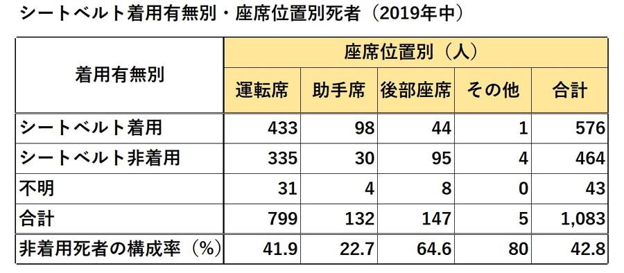 座席位置別死者統計では、運転席41.9%、助手席22.7%、後部座席が64.6%となっている。