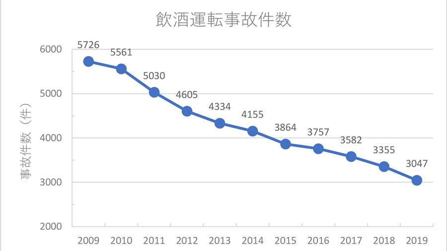 飲酒運転 交通事故 事故統計 2019 飲酒運転事故件数の推移