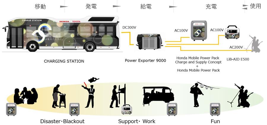 トヨタ|ホンダ|燃料電池バス|災害時の給電|Moving eの仕組み