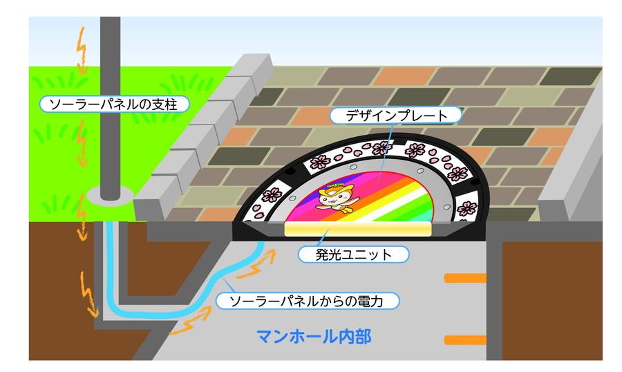 LEDマンホールの仕組み図