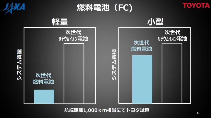 燃料電池はリチウムイオン電池と比較して、エネルギー密度が高く、軽量小型化をしやすいという。トヨタ「国際宇宙探査への貢献」より。