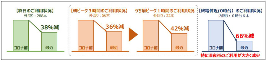 JR東日本|終電繰り上げ|2021年春|ダイヤ改正|山手線・上野駅~御徒町駅の利用者数|