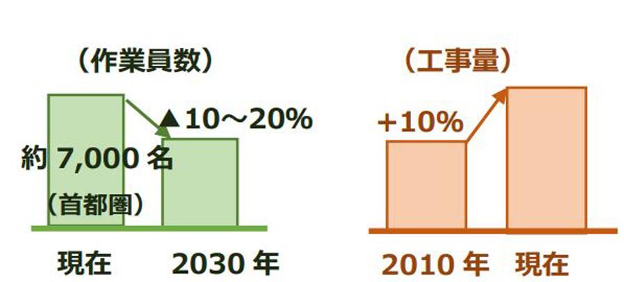 JR東日本|終電繰り上げ|2021年春|ダイヤ改正|鉄道工事の人員と工事量
