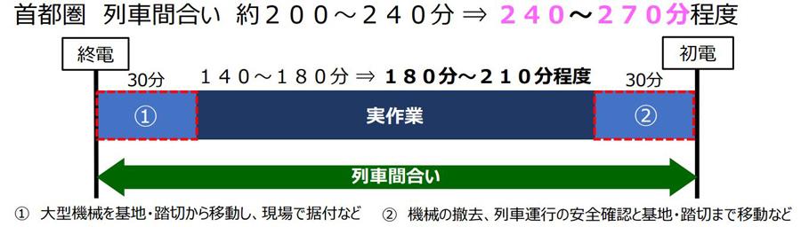 JR東日本|終電繰り上げ|2021年春|ダイヤ改正|作業時間確保のため列車間合い調整