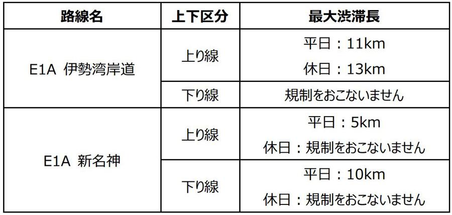 伊勢湾岸道・新名神高速|集中工事|豊田JCT~豊明IC|四日市JCT~草津JCT|渋滞予測