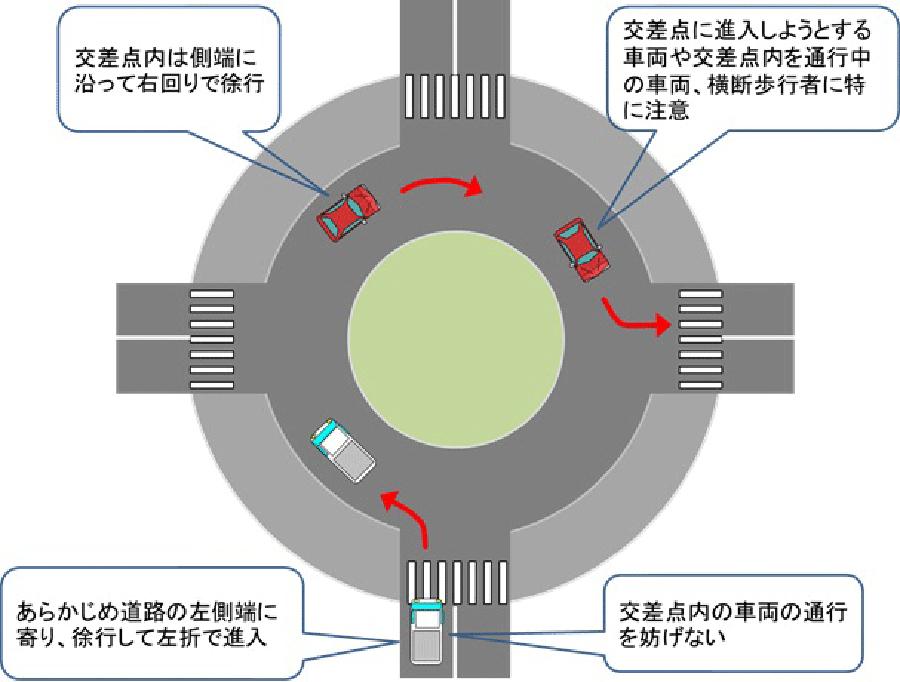 環状交差点に進入する際の交通ルール