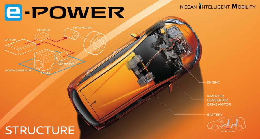 日産「ノート e-POWER」のハイブリッドシステム全体の機器構成。