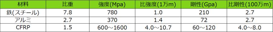 鉄、アルミ、CFRPの数値の比較表。