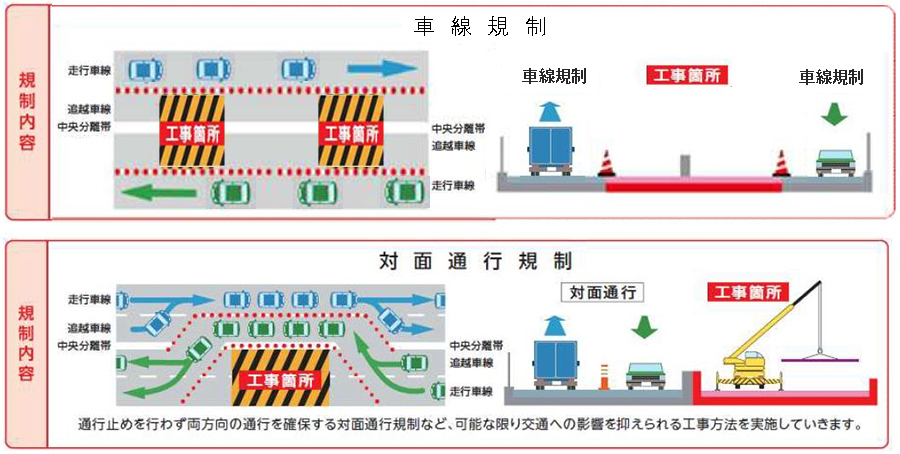 通行規制内容のイメージ図