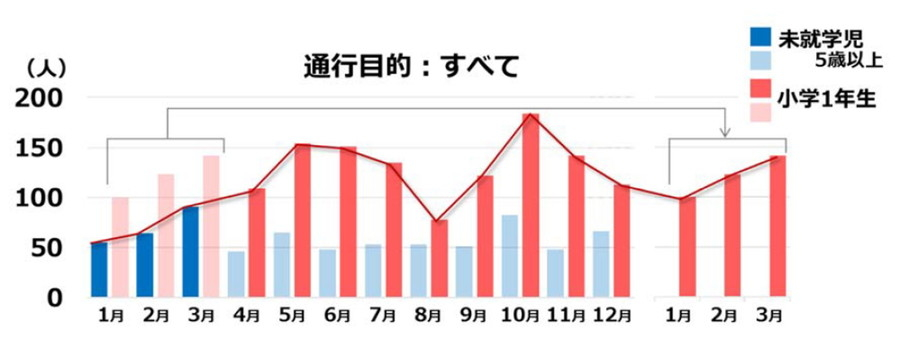 歩行中の交通事故 月別の死傷者数(2015年)