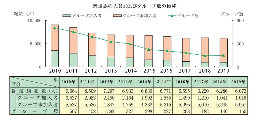 暴走族|構成員数|グループ数|推移|暴走族の人員およびグループ数の推移(2011~2019年)
