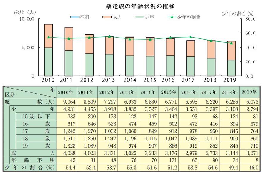 暴走族|構成員数|グループ数|推移|暴走族の年齢状況の推移(2011~2019年)