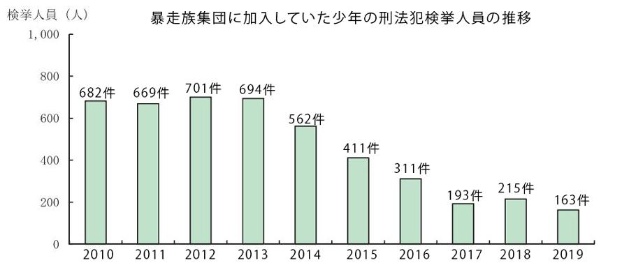 暴走族|構成員数|グループ数|推移|暴走族集団に加入していた少年の刑法犯検挙件数(2011~2019年)
