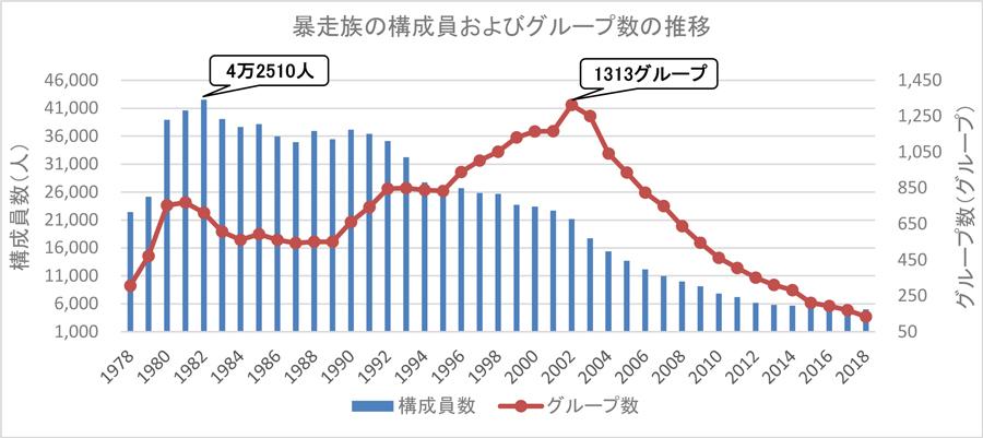 暴走族|構成員数|グループ数|推移|暴走族の構成員およびグループ数の推移(1978~2018年)