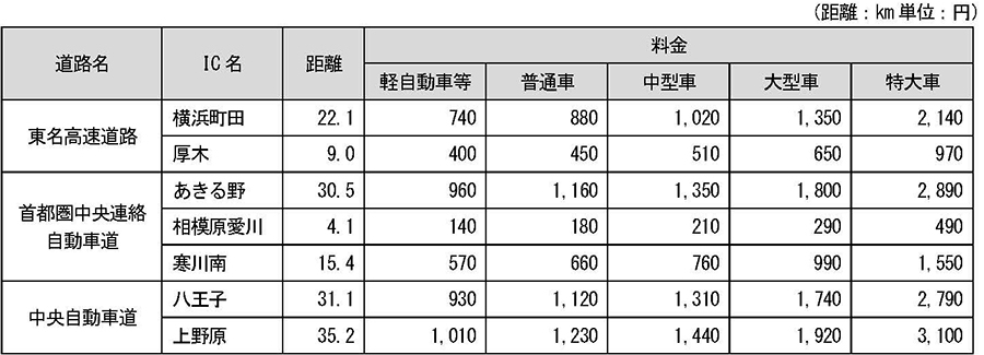 厚木PAスマートICと主要IC間の料金表