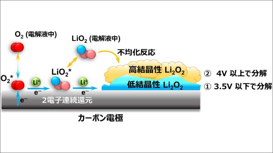 物質・材料研究機構が開発中のリチウム空気電池の放電過程(過酸化リチウムの生成)の模式図。2020年8月12日のリリースより。