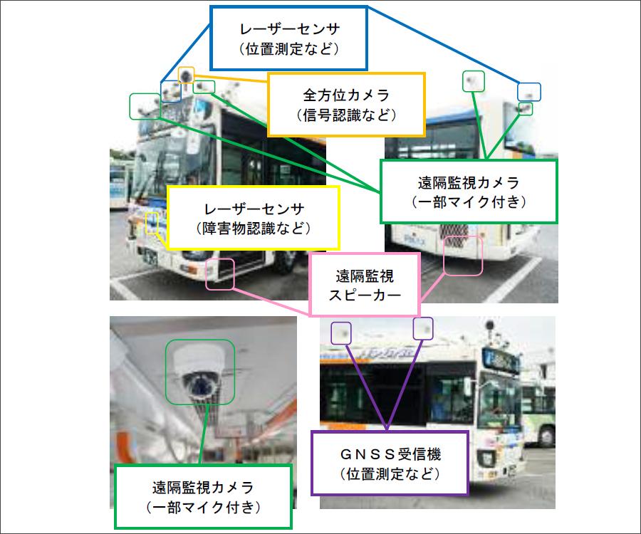 相鉄バスの所有する自動運転バスの車内外に設置された各種センサー。相鉄バスプレスリリースより。