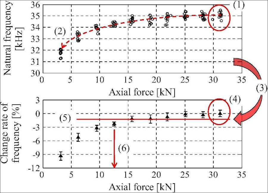 ボルトの先端部の緩み(上)とボルト先端部の固有振動数(下)の関係を表したグラフ。芝浦工業大学プレスリリースより。