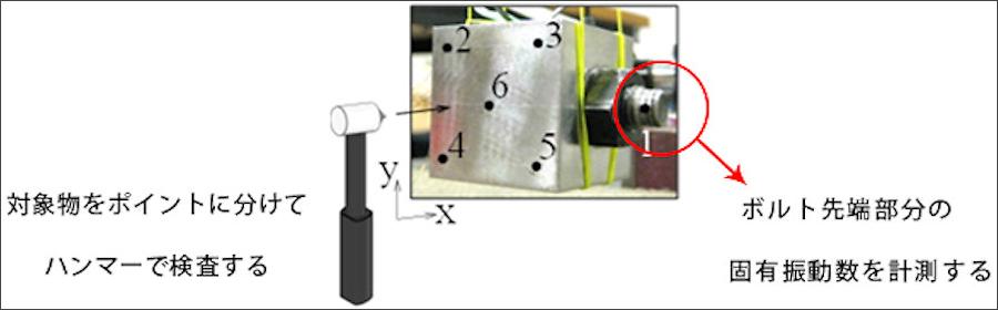 芝浦工大と英エジンバラ大で共同開発された、ボルトの緩みを超音波を使って検査する手法のイメージ。芝浦工業大学プレスリリースより。