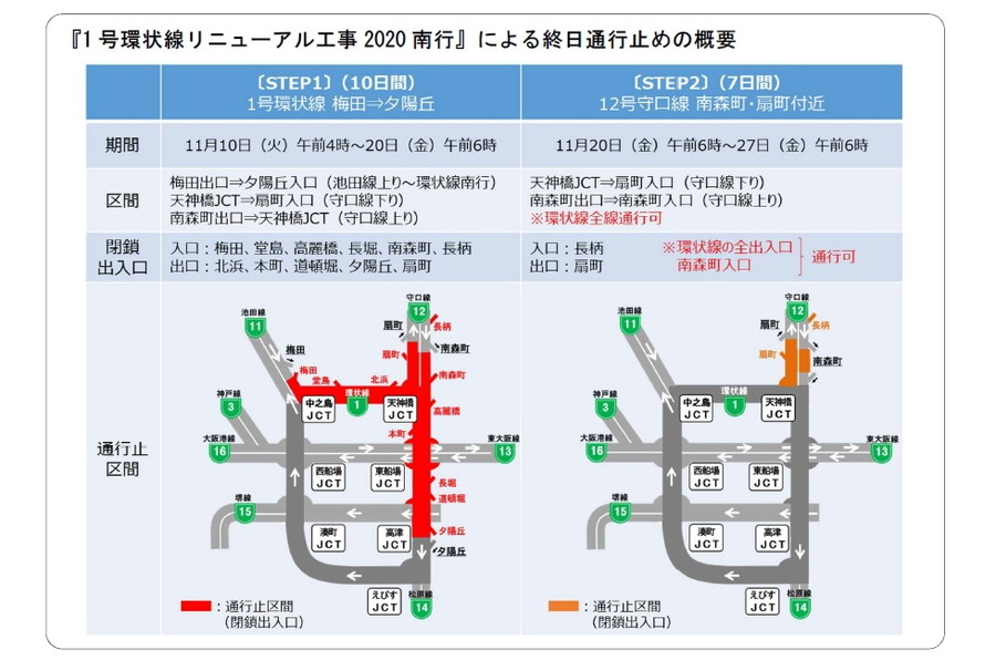 ステップ1(1号環状線(梅田~夕陽丘))は11月10日~20日。ステップ2(12号守口線 南森町・扇町付近)は20日~27日に実施される。