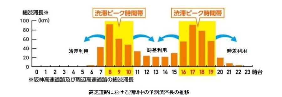 阪神高速道路における期間中の予測渋滞長の推移図